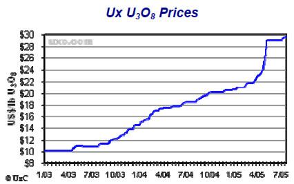 Uranium Chart